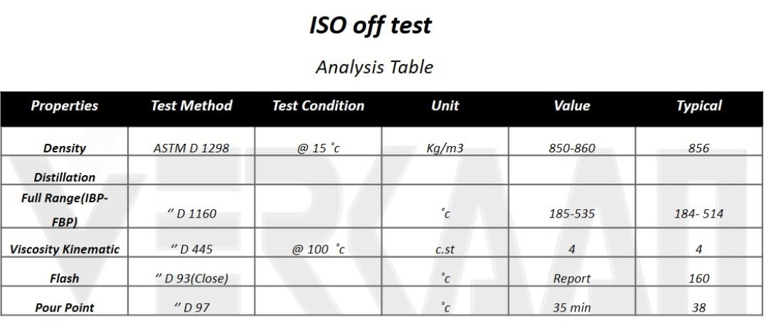 ISO off test